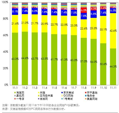 艾瑞谘询:双十一网购节主流平台活动错峰开启,大淘宝